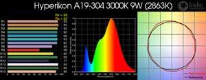 Hyperikon A19-304 3000K 9W LED Bulb