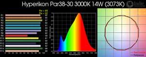 Hyperikon Par38-30 3000K 14W LED Bulb