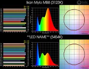 Ikan Mylo MB8 BiColor LED