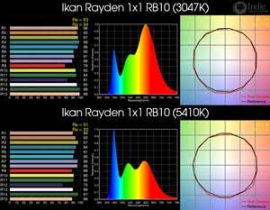 Ikan Rayden 1x1 RB10 BiColor LED