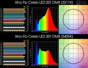 Kino Flo Celeb LED 201 DMX BiColor LED