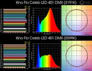 Kino Flo Celeb LED 401 DMX BiColor LED