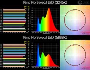 Kino Flo Select LED BiColor