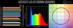 LEDGO LG-D1200M LED