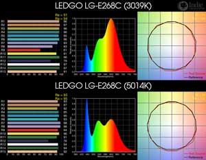 LEDGO LG-E268C BiColor LED