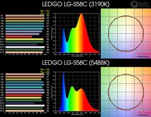 LEDGO LG-S58C BiColor LED