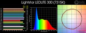 Lightstar LEDLITE 300 LED