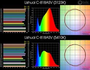 Lishuai C-818ASV BiColor LED