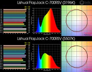 Lishuai FlapJack C-700RSV BiColor LED