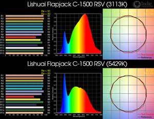 Lishuai Flapjack C-1500RSV BiColor LED