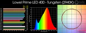 Lowel Prime LED 400 - Tungsten