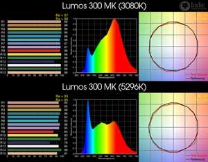 Lumos 300 MK BiColor LED