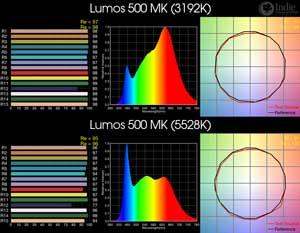 Lumos 500 MK BiColor LED