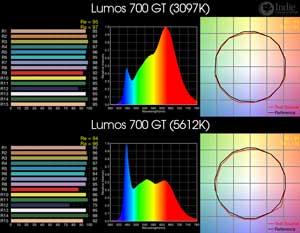 Lumos 700 GT BiColor LED