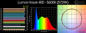 Lumos Hawk 400 - 5600K LED