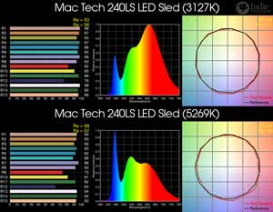 Mac Tech 240LS LED Sled BiColor LED