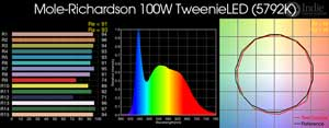 Mole-Richardson 100W TweenieLED LED