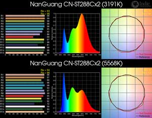 NanGuang CN-ST288Cx2 BiColor LED