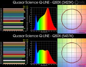 Quasar Science Q-LINE - Q50X BiColor LED