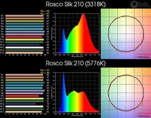 Rosco Silk 210 BiColor LED