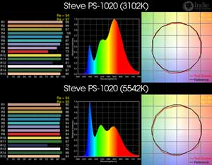 Steve PS-1020 BiColor LED