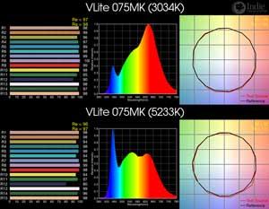 VLite 075MK BiColor LED