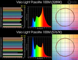 Visio Light Pasolite 100M BiColor LED