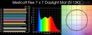 Westcott Flex 1'x1' Daylight Mat LED
