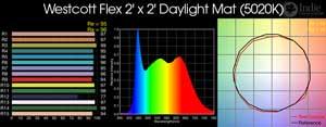 Westcott Flex 2'x2' Daylight Mat LED