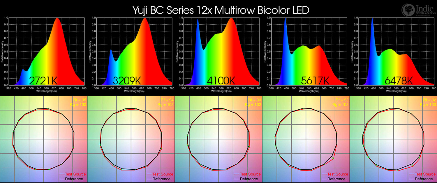 Complexities of bicolor led lights an extensive color analysis yuji bicolor led complete specta tm 30 15 nvjuhfo Images