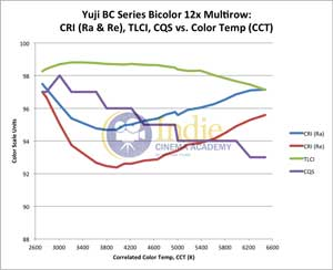 Yuji Bicolor LED: CRI (Ra), CRI (Re), TLCI, CQS vs CCT (Full Range)