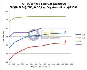 Yuji Bicolor LED: CRI (Ra), CRI (Re), TLCI, CQS vs Lux (@4100K)
