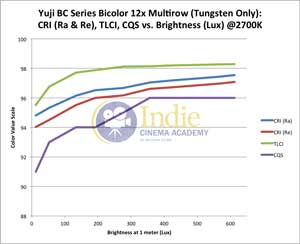 Yuji Bicolor LED: CRI (Ra), CRI (Re), TLCI, CQS vs Lux (Tungsten)