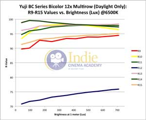 Yuji Bicolor LED: R-Values 9-15 vs Lux (Daylight)