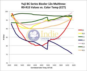 Yuji Bicolor LED: R-Values 9-15 vs CCT (Full Range)
