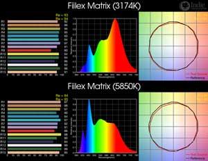 Fiilex Matrix BiColor LED