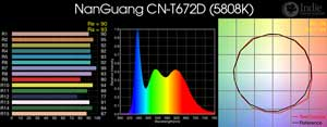 NanGuang CN-T672D LED