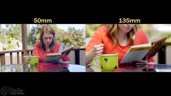 Focal length of lens affects depth of field