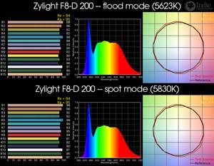 Zylight F8 200 - Daylight LED