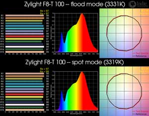 Zylight F8 100 - Tungsten LED