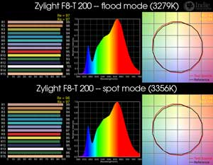Zylight F8 200 - Tungsten LED