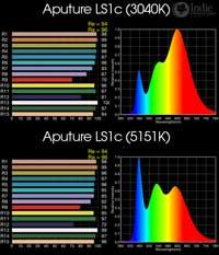 Aputure Light Storm 1c LED