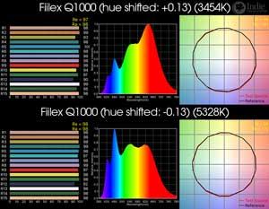 Fiilex Q1000 LED