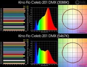 Kino Flo Celeb 201 DMX LED