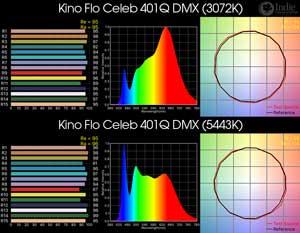 Kino Flo Celeb 401Q DMX LED
