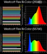 Wescott Flex Bi-Color LED