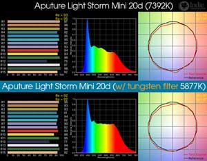 Aputure Light Storm Mini 20d LED Light (with included tungsten gel)