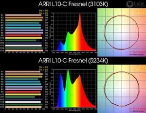 ARRI L10-C Fresnel LED