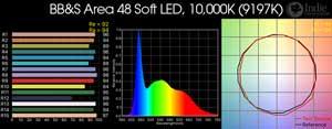 BB&S Area 48 Soft LED Remote Phosphor, 10,000K