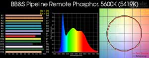 BB&S Pipeline Remote Phosphor, 5600K